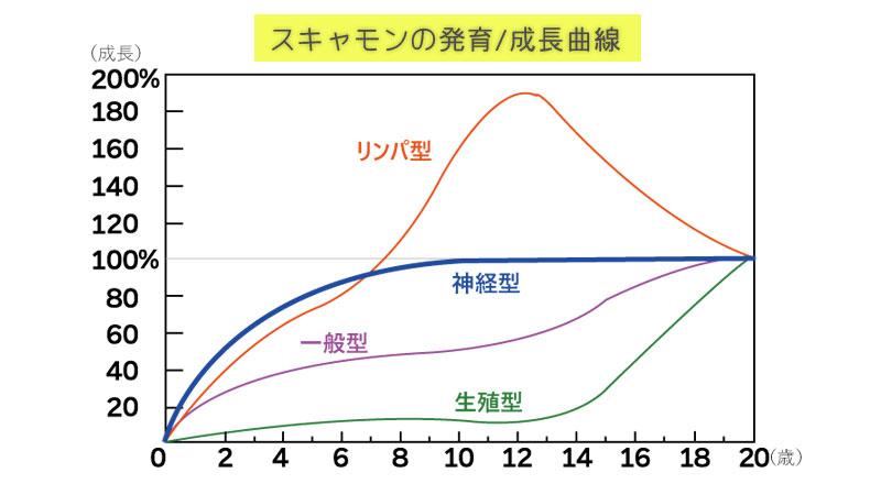 スキャモンの発育/成長曲線